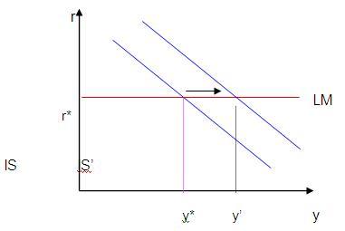 Gambar 2.  Kurva LM Horisontal  (Liquidity Trap)