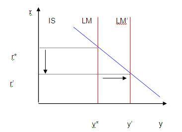 Gambar 1.  Kurva LM Vertikal (Complete Crowding Out (Sumber Galbraith dan Darity, 1994)