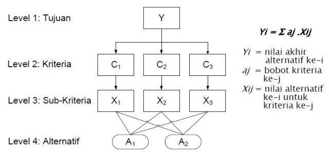 analytic-hierarchi-process-ahp-dalam-penentuan-lokasi-pabrik