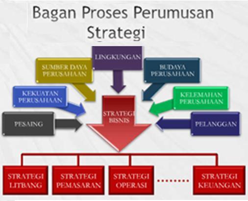 Proses Perumusan Strategi