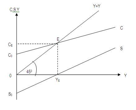 Gambar 10.2. Fungsi tabungan dan fungsi konsumsi