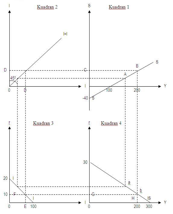 Gambar 10.4. Menurunkan kurva IS dengan metode grafik