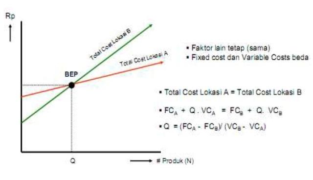 metode-break-even-point-bep-dalam-penentuan-lokasi-pabrik