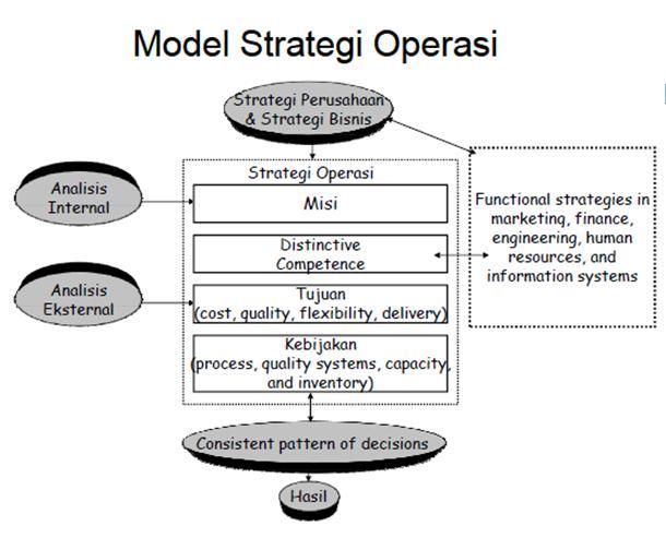 siklus model strategi operasi