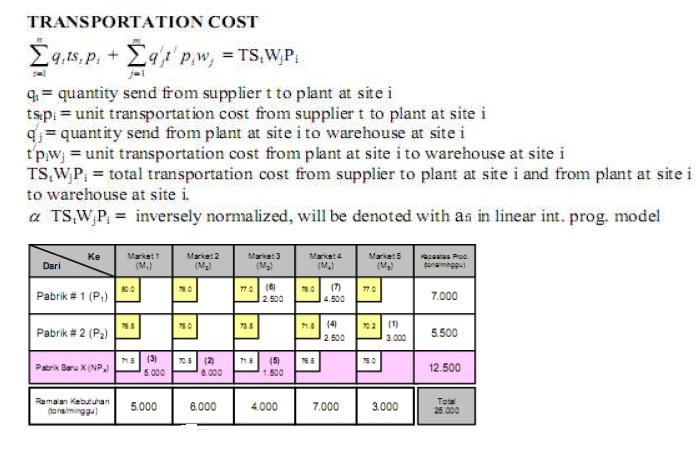 model-transportasi-dalam-penentuan-lokasi-pabrik