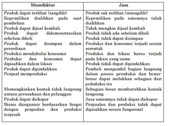 Tabel 5.1. Perbedaan Antara Industri Manufaktur dan Jasa