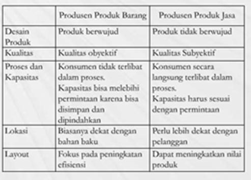 Perbedaan strategi untuk Perusahaan barang dan jasa