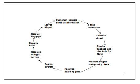Gambar 5.1. Siklus Jasa Perusahaan Penerbangan
