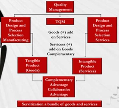 strategi untuk barang dan jasa