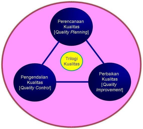trilogi-kualitas_m-juran