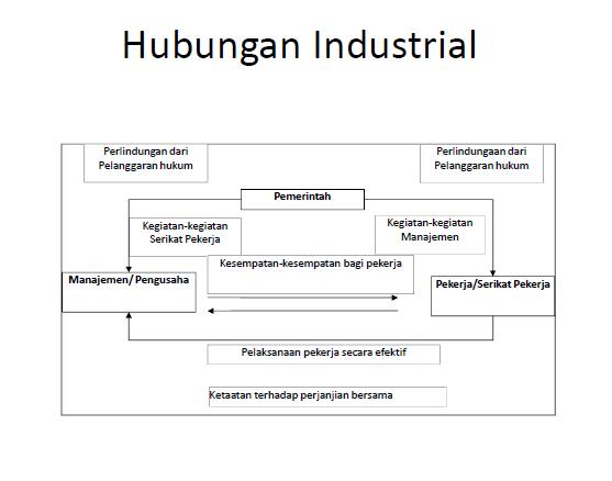 penyelesaian-dalam-hubungan-industrial-manajemen-sumber-daya-manusia